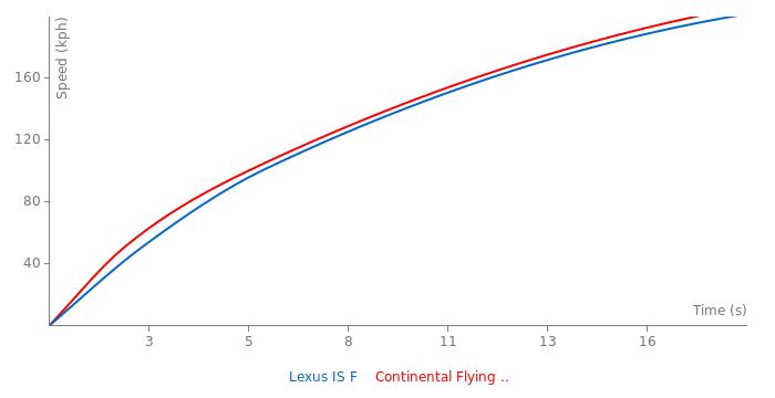 Acceleration chart