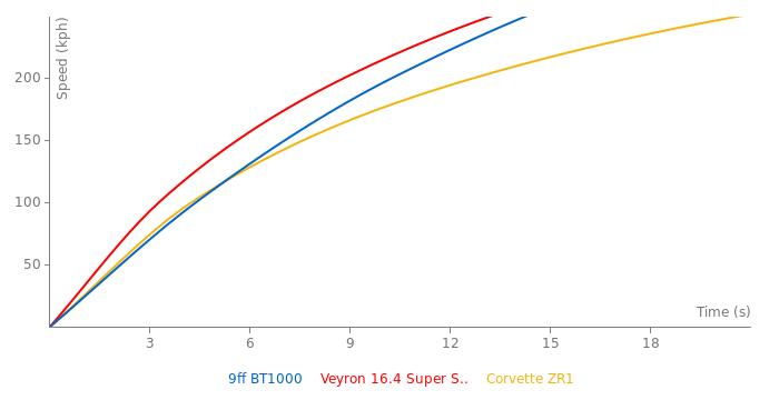 9ff BT1000 acceleration graph