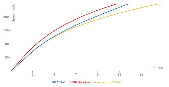 9ff GT9-R acceleration graph
