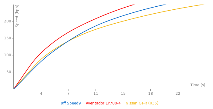 9ff Speed9 acceleration graph
