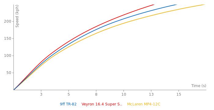 9ff TR-82 acceleration graph