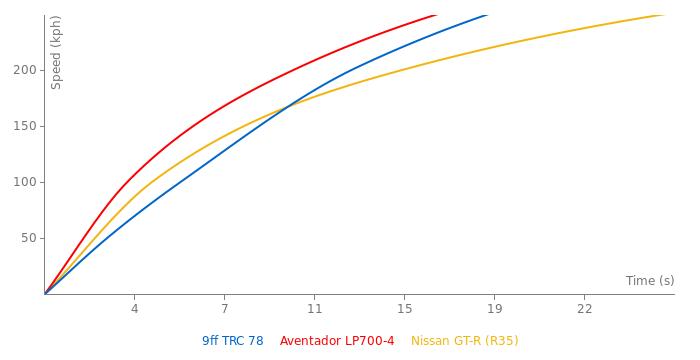 9ff TRC 78 acceleration graph