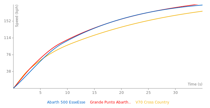 Abarth 500 EsseEsse acceleration graph