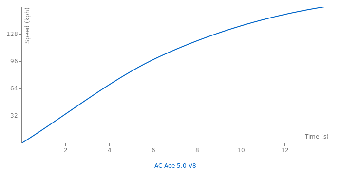 AC Ace 5.0 V8 acceleration graph