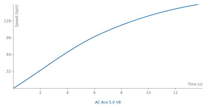 AC Ace 5.0 V8 acceleration graph