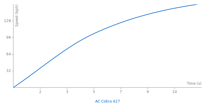 AC Cobra 427 acceleration graph