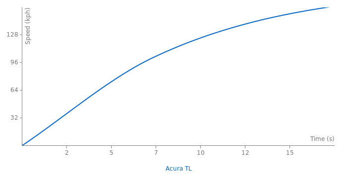 Acura TL acceleration graph