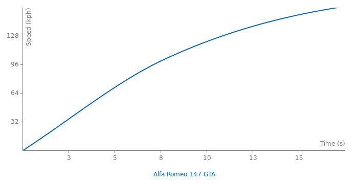 Alfa Romeo 147 GTA acceleration graph