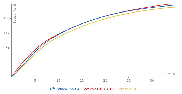 Alfa Romeo 155 Q4 acceleration graph