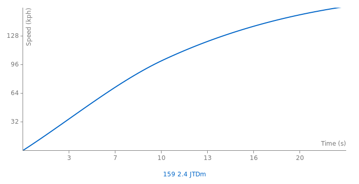 Alfa Romeo 159 2.4 JTDm acceleration graph