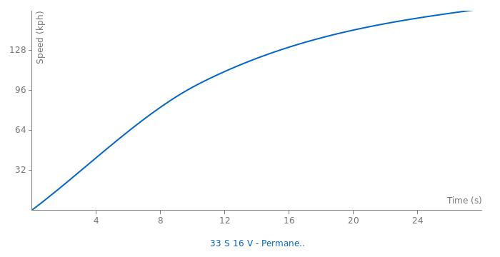Alfa Romeo 33 S 16 V - Permanent 4 acceleration graph