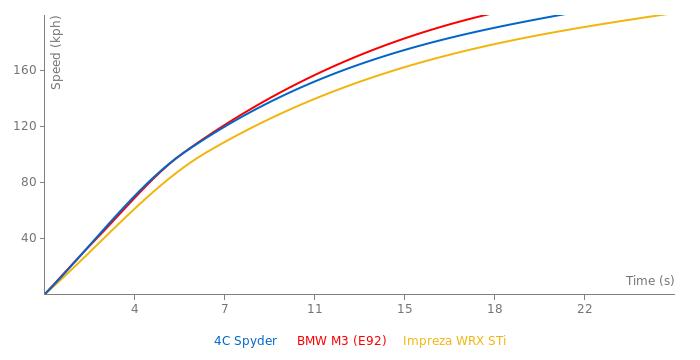 Alfa Romeo 4C Spyder  acceleration graph