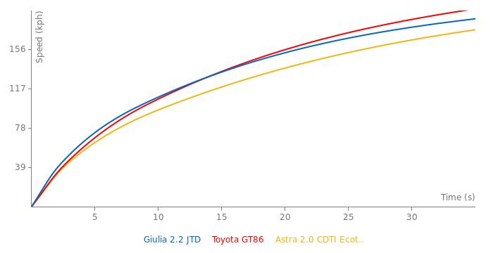 Alfa Romeo Giulia 2.2 JTD acceleration graph