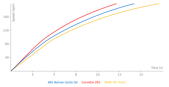 Alfa Romeo Giulia QV acceleration graph
