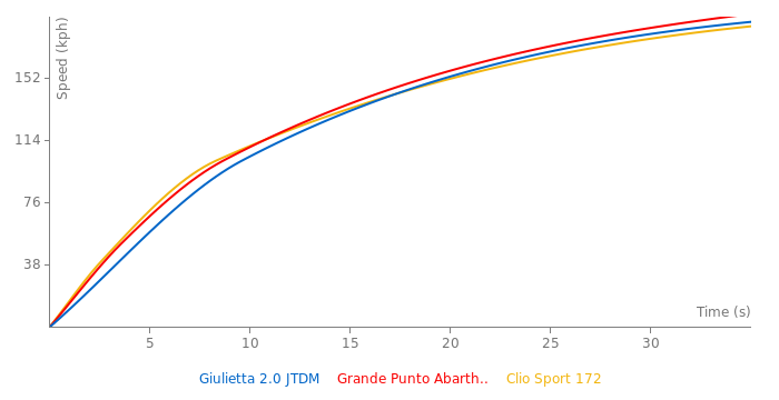Alfa Romeo Giulietta 2.0 JTDM acceleration graph