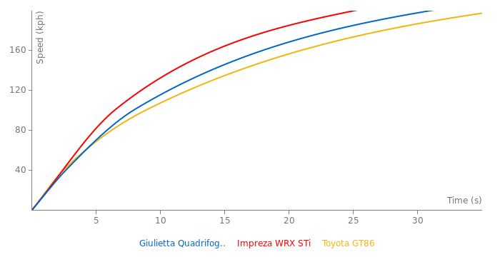Alfa Romeo Giulietta Quadrifoglio Verde acceleration graph