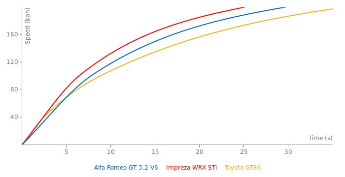 Alfa Romeo GT 3.2 V6 acceleration graph