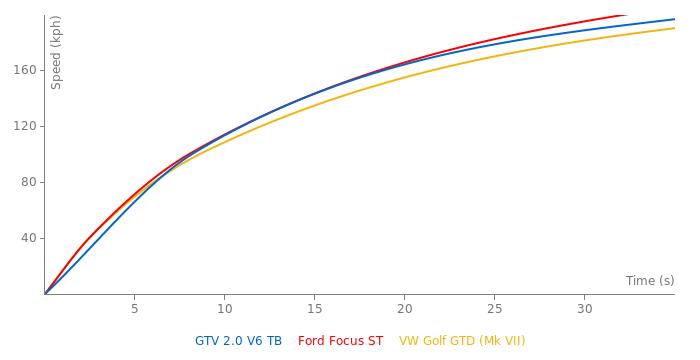 Alfa Romeo GTV 2.0 V6 TB acceleration graph