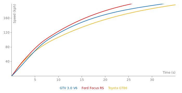 Alfa Romeo GTV 3.0 V6 acceleration graph