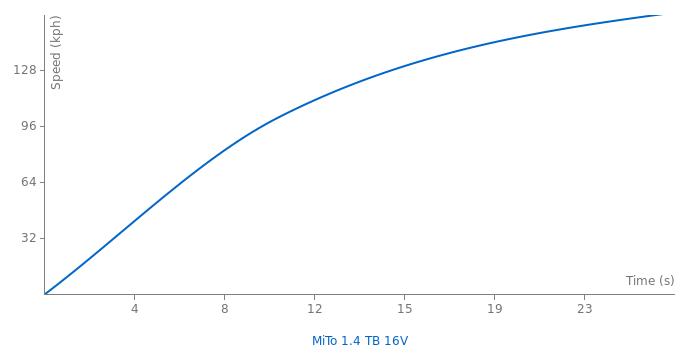 Alfa Romeo MiTo 1.4 TB 16V acceleration graph