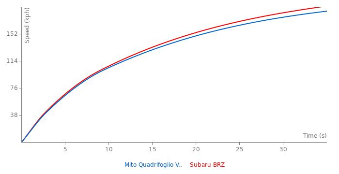 Alfa Romeo Mito Quadrifoglio Verde acceleration graph