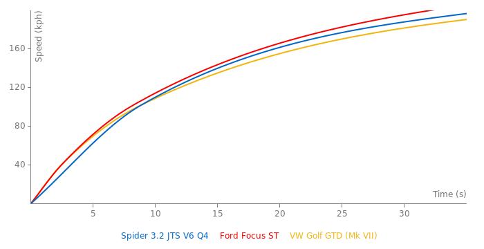 Alfa Romeo Spider 3.2 JTS V6 Q4 acceleration graph