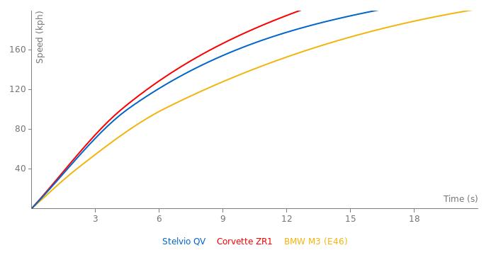 Alfa Romeo Stelvio QV acceleration graph