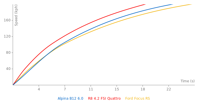 Alpina B12 6.0 acceleration graph