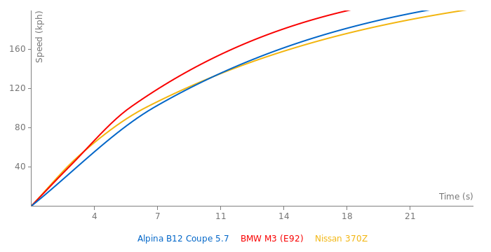 Alpina B12 Coupe 5.7 acceleration graph