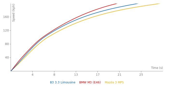Alpina B3 3.3 Limousine acceleration graph