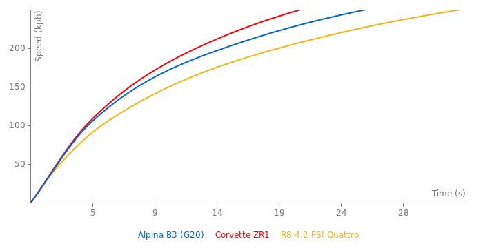 Alpina B3  acceleration graph