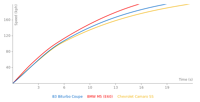 Alpina B3 Biturbo Coupe acceleration graph