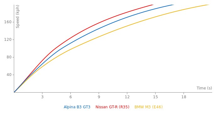 Alpina B3 GT3 acceleration graph