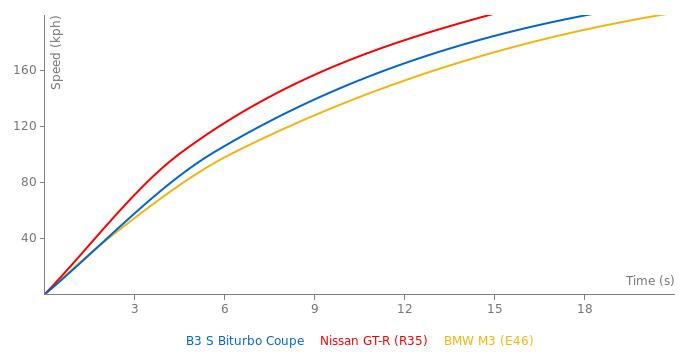 Alpina B3 S Biturbo Coupe acceleration graph