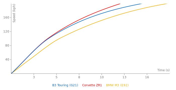 Alpina B3 Touring acceleration graph