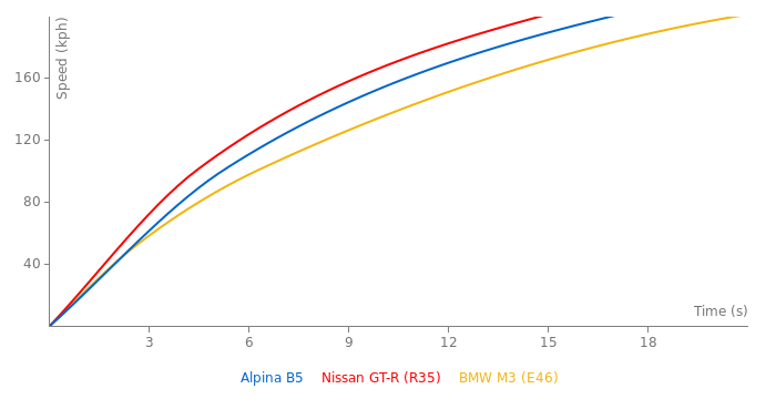 Alpina B5 acceleration graph