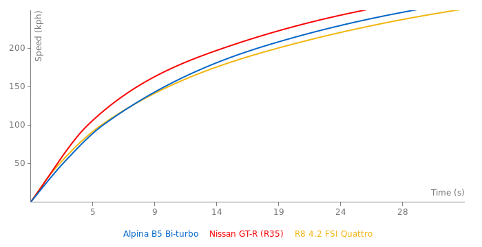 Alpina B5 Bi-turbo acceleration graph