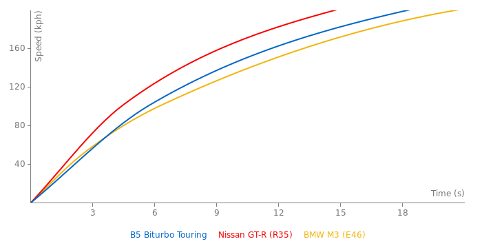 Alpina B5 Biturbo Touring acceleration graph