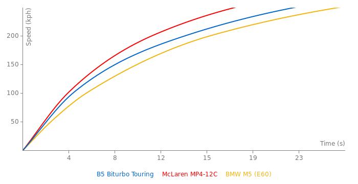 Alpina B5 Biturbo Touring acceleration graph