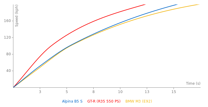 Alpina B5 S acceleration graph