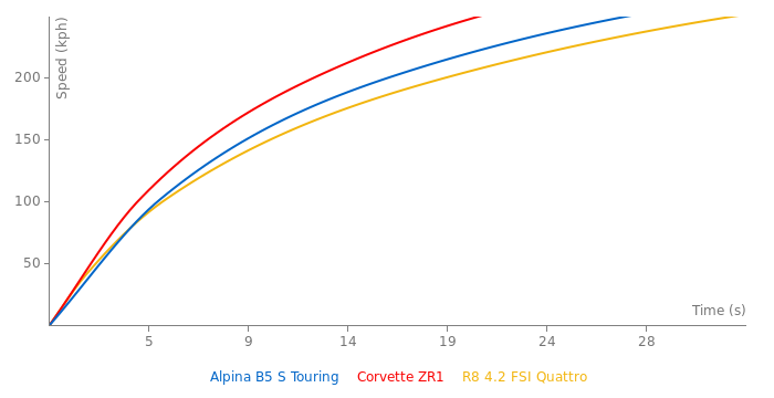 Alpina B5 S Touring acceleration graph