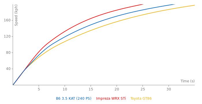 Alpina B6 3.5 KAT acceleration graph