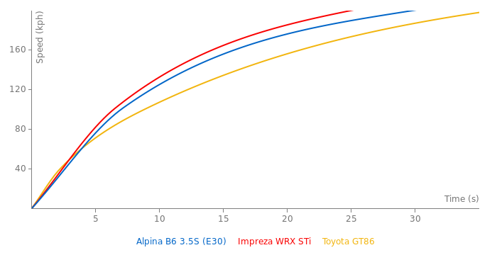 Alpina B6 3.5S acceleration graph