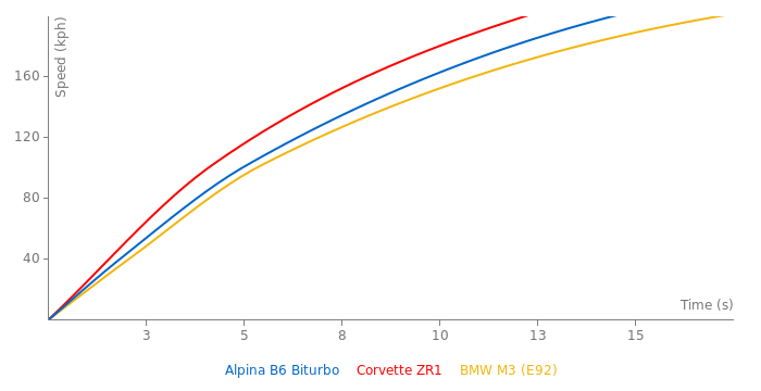 Alpina B6 Biturbo acceleration graph