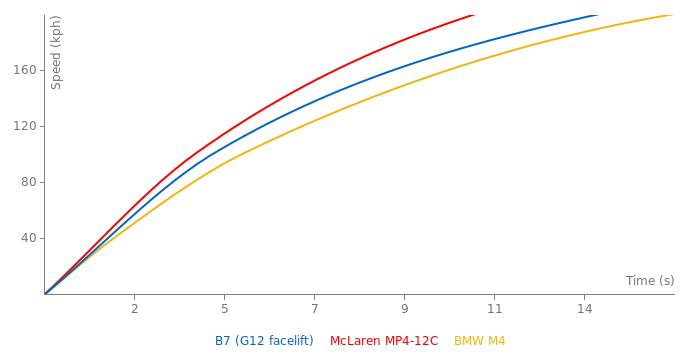 Alpina B7 acceleration graph