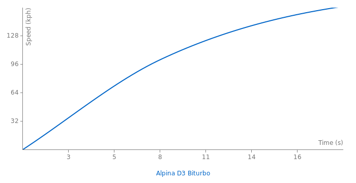 Alpina D3 Biturbo acceleration graph