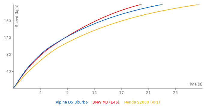 Alpina D5 Biturbo acceleration graph