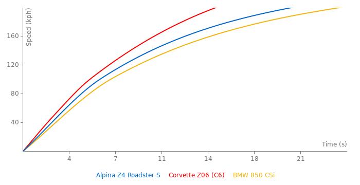 Alpina Z4 Roadster S acceleration graph