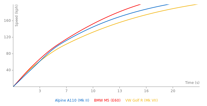 Alpine A110 acceleration graph