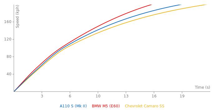Alpine A110 S acceleration graph